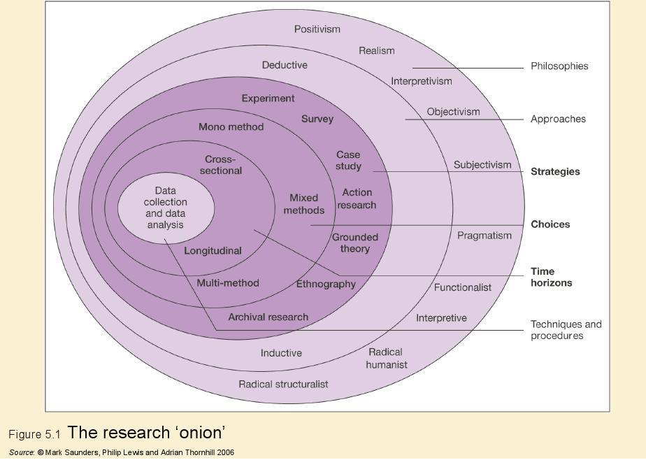 Dissertation outline mixed methods