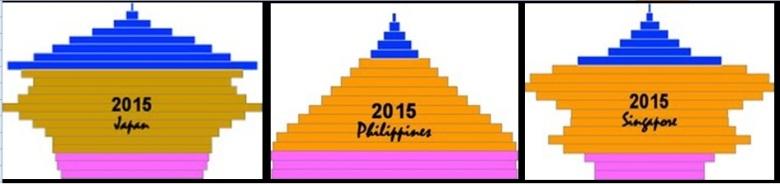 PopulationPyramid_2015_comparative